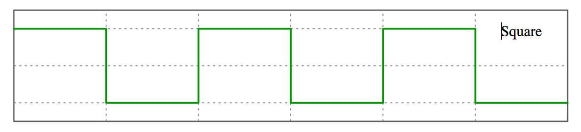 Square Waveform